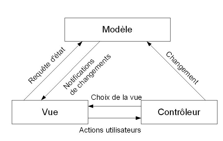 Implmentation du pattern mvc for Architecture mvc