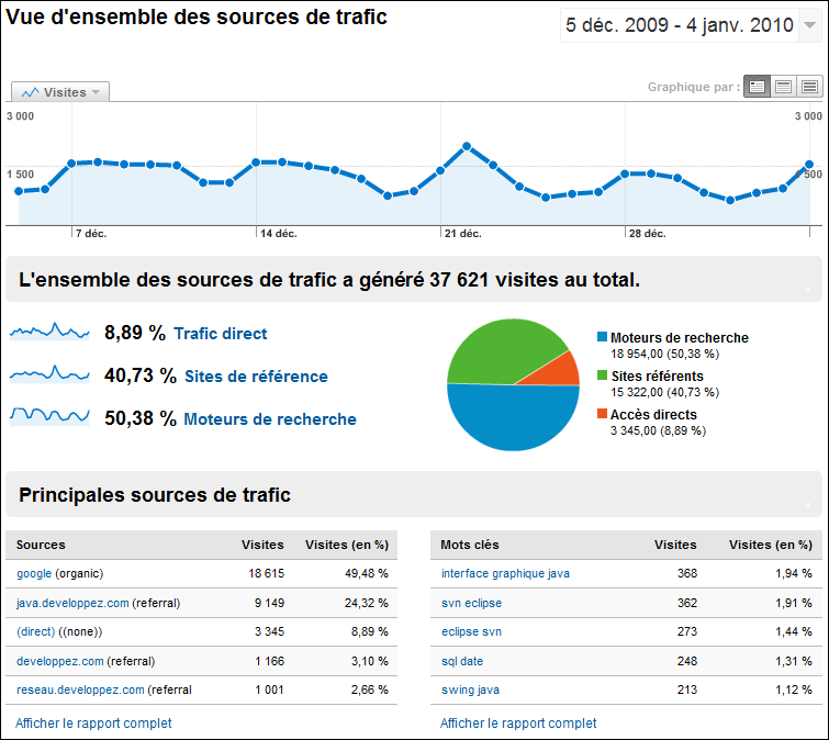 Analyser l'audience de votre site web avec Google Analytics